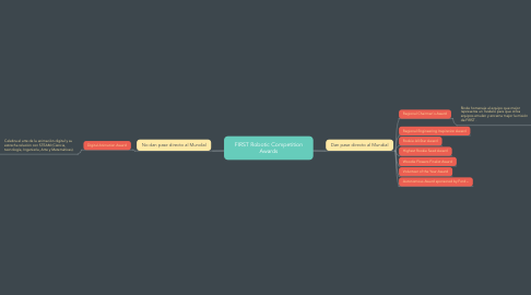 Mind Map: FIRST Robotic Competition Awards