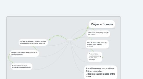 Mind Map: Deseos