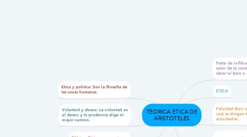 Mind Map: TEORICA ETICA DE ARISTOTELES