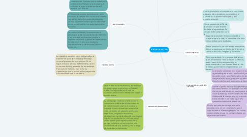 Mind Map: ESCUELA ACTIVA