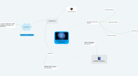 Mind Map: CIBERNÉTICA EN LA EDUCACIÓN.
