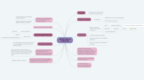 Mind Map: APOLO O DE LA LITERATURA