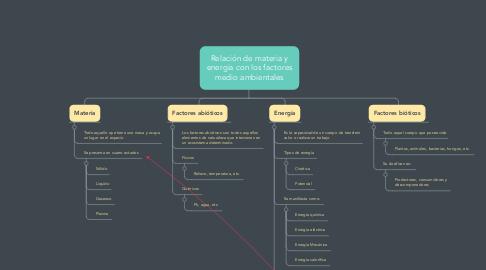 Mind Map: Relación de materia y energia con los factores medio ambientales