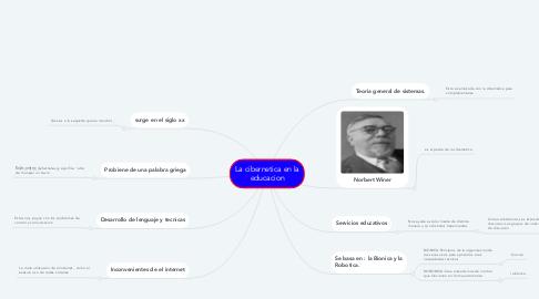 Mind Map: La cibernetica en la educacion