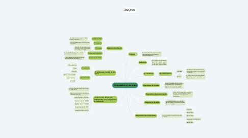 Mind Map: Computadora y sus usos