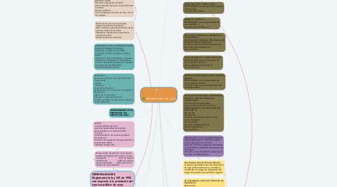 Mind Map: DECRETO 2811 DE 2013