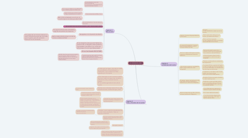 Mind Map: EL TEOREMA DEL LORO