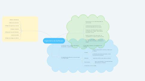 Mind Map: Ingenieria de Software