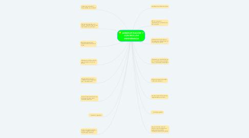 Mind Map: ADMINISTRACION Y CONTROL DE INVENTARIOS