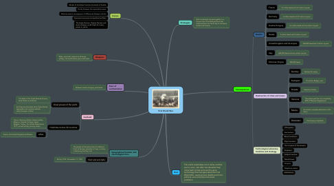 Mind Map: First World War