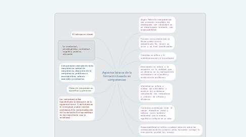 Mind Map: Aspectos básicos de la formación basada en competencias