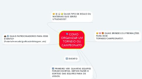 Mind Map: COMO ORGANIZAR UM TORNEIO OU CAMPEONATO