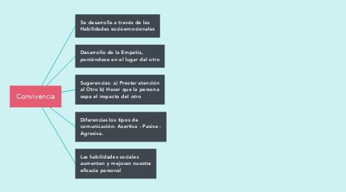 Mind Map: Convivencia