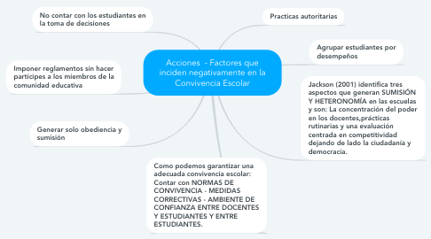 Mind Map: Acciones  - Factores que inciden negativamente en la Convivencia Escolar