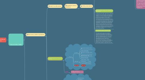 Mind Map: Elementos del Método Científico