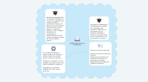 Mind Map: GENERALIDADES DE LA ESTADISTICA