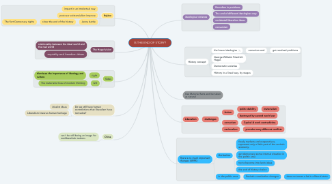 Mind Map: IS THE END OF STORY?