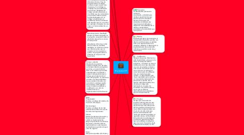 Mind Map: El proceso XP
