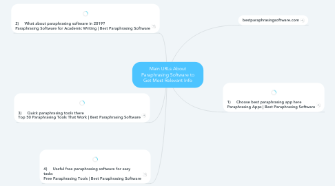 Mind Map: Main URLs About Paraphrasing Software to Get Most Relevant Info