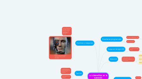 Mind Map: La cibernética en la educación