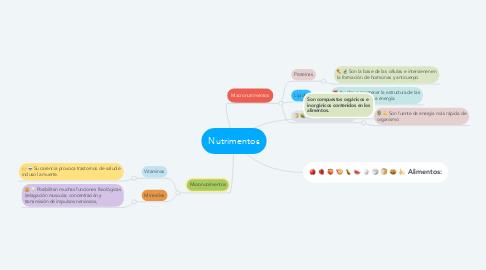 Mind Map: Nutrimentos