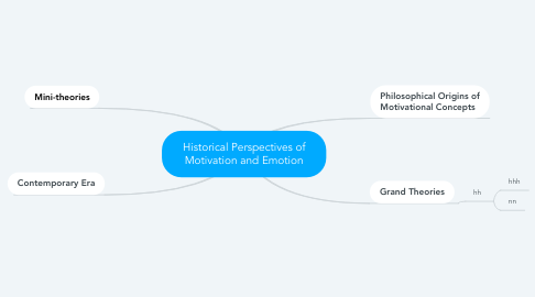 Mind Map: Historical Perspectives of Motivation and Emotion