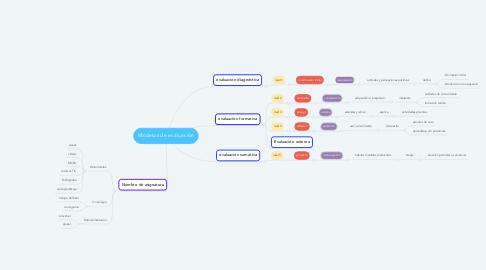 Mind Map: Modelos de evaluación