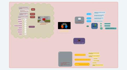Mind Map: SOCIEDAD DEL CONOCIMIENTO