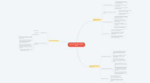 Mind Map: Germany's Defeat in World War II