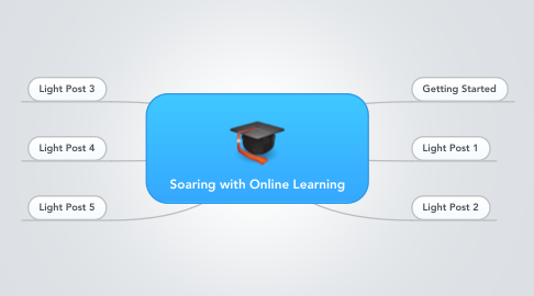 Mind Map: Soaring with Online Learning
