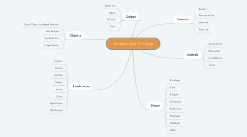 Mind Map: Variation and Similarity