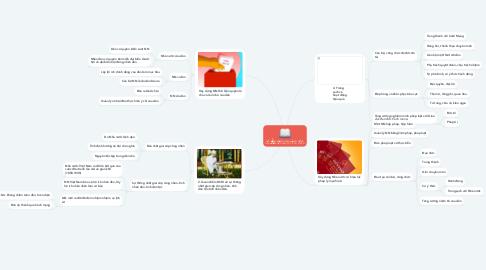 Mind Map: TƯ TƯỞNG HỒ CHÍ MINH VỀ XÂY DỰNG NHÀ NƯỚC CỦA NHÂN, DO DÂN, VÌ DÂN.