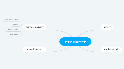 Mind Map: cyber security