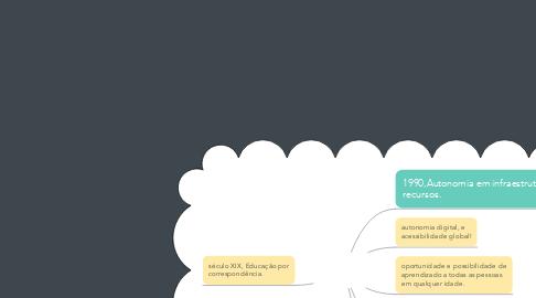 Mind Map: ENSINO A DISTÂNCIA