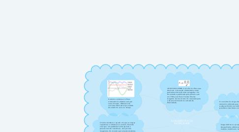 Mind Map: FUNDAMENTOS DA ELETRICIDADE