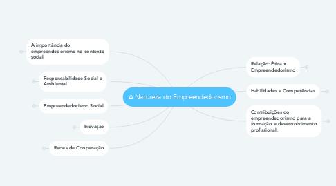 Mind Map: A Natureza do Empreendedorismo