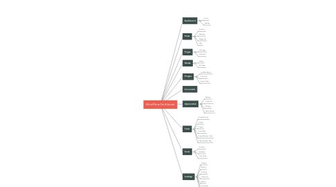Mind Map: WordPress Dashboard