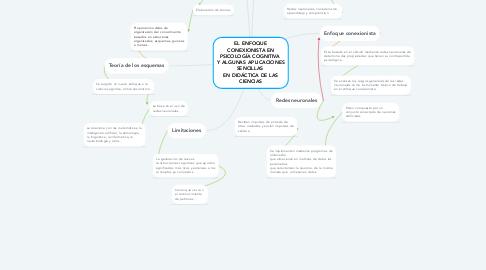 Mind Map: EL ENFOQUE CONEXIONISTA EN PSICOLOGÍA COGNITIVA  Y ALGUNAS APLICACIONES SENCILLAS  EN DIDÁCTICA DE LAS CIENCIAS
