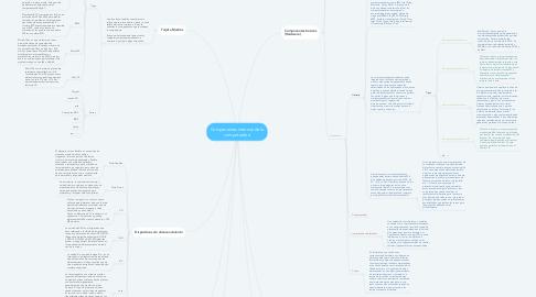 Mind Map: Componentes internos de la computadora