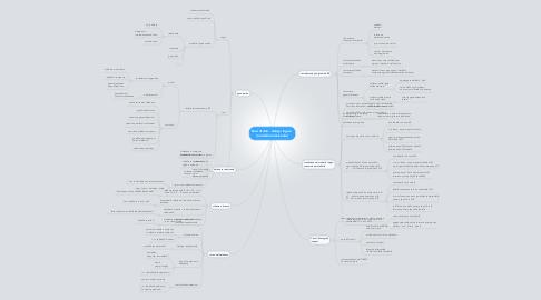 Mind Map: Basi di dati - design logico  (modello relazionale)