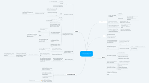 Mind Map: Expansion of a Plasmid Classification System for Gram-Positive  Bacteria