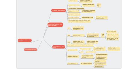 Mind Map: Ética y Sociedad