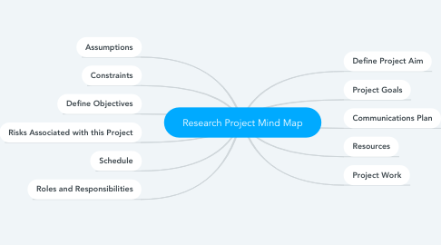 Mind Map: Research Project Mind Map