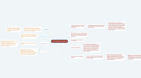 Mind Map: La Psicológica en la historia.