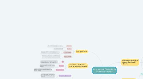 Mind Map: Derechos Individuales