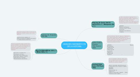 Mind Map: GRANDES MATEMÁTICOS DE LA HISTORIA