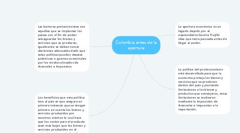 Mind Map: Colombia antes de la apertura