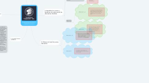 Mind Map: Cooperativa de ahorro y creditos financieros