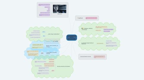 Mind Map: LA CIBERNÉTICA EN LA ACTUALIDAD