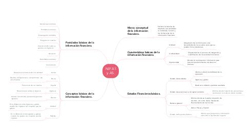 Mind Map: NIF A1 y A5.